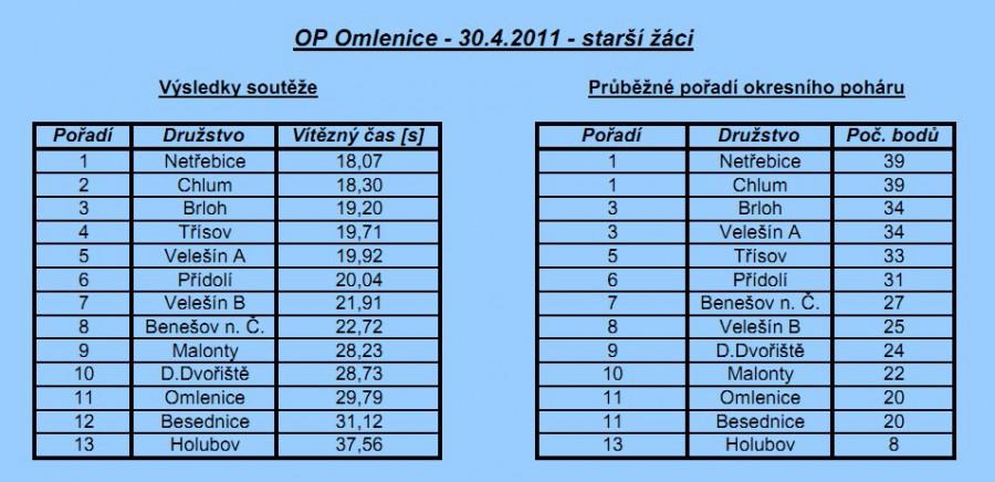 OP Omlenice 2011 - starší žáci